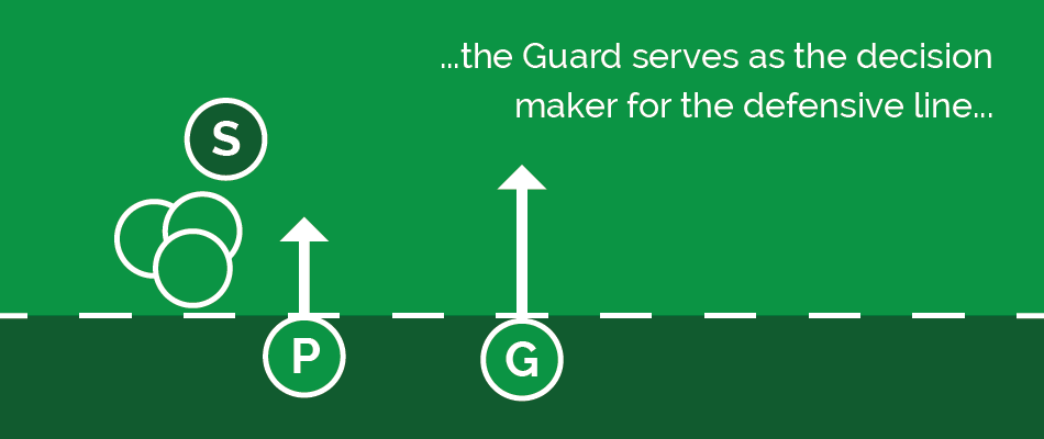 guard position defensive structure