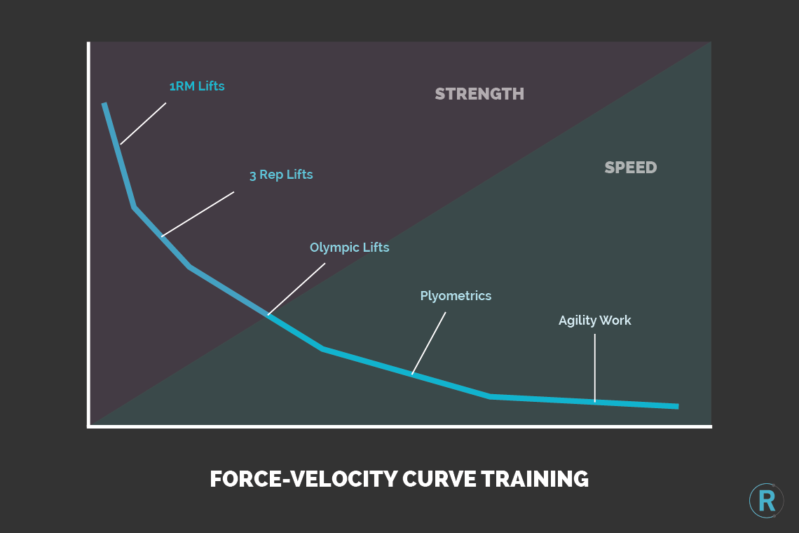 force velocity curve training