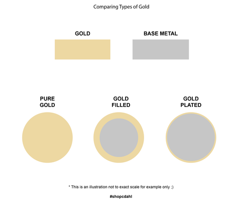 GoldPlated vs GoldFilled Jewelry Which is better SHOPCDAHL