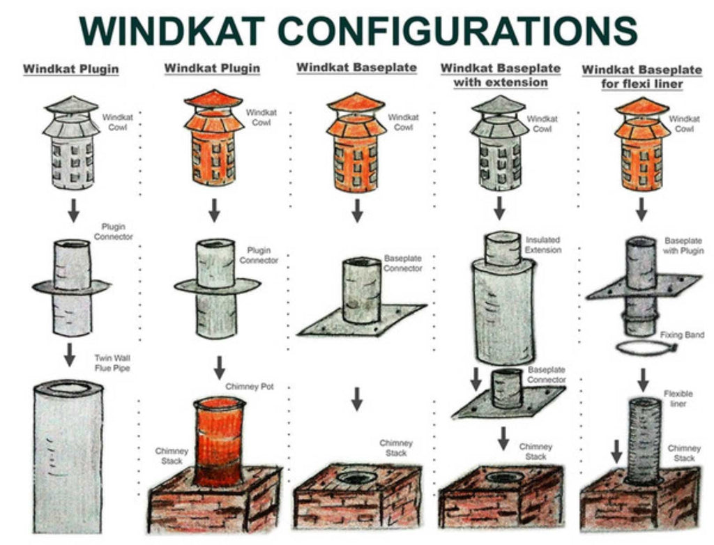 How windkat Works