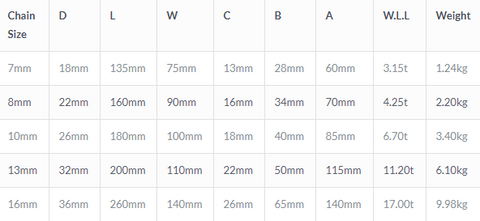 Grade 80 Quad Link Assembly Specification Table