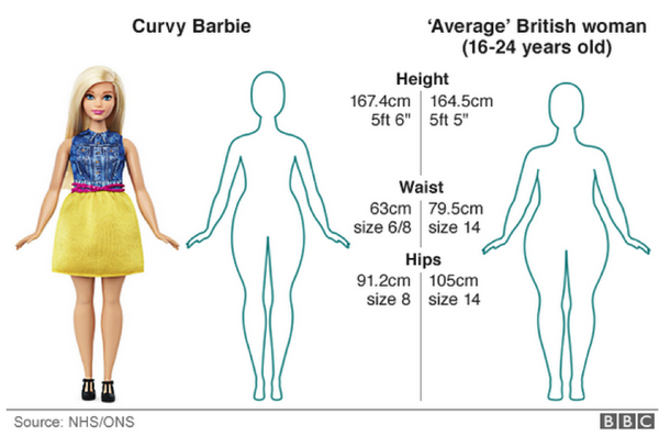 'Curvy Barbie' helping perpetuate the myth of the impossibly thin - so no real progress