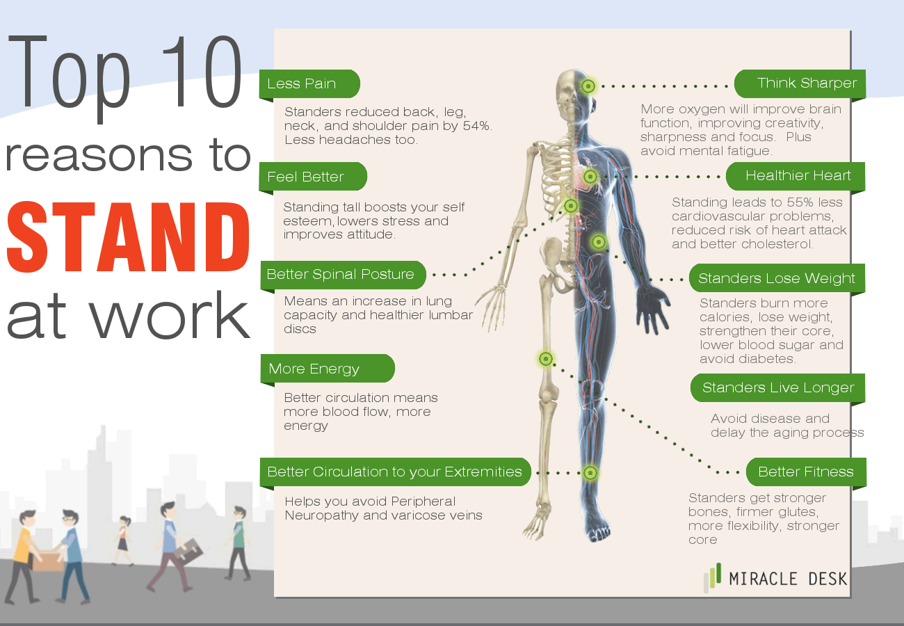 Phenomenal 44 Benefits Of Standing Desk At Work The Complete List Download Free Architecture Designs Sospemadebymaigaardcom