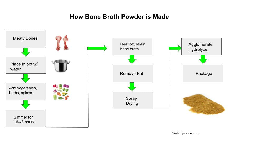 How Bone Broth Powder is Made infographic