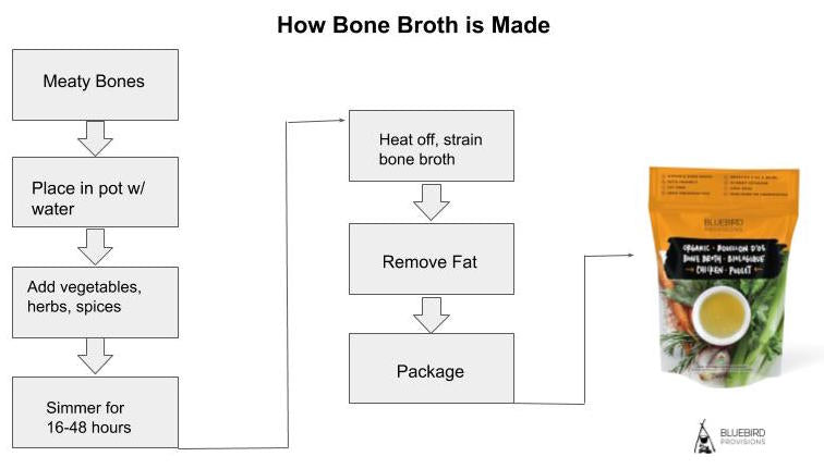 How is bone broth made?