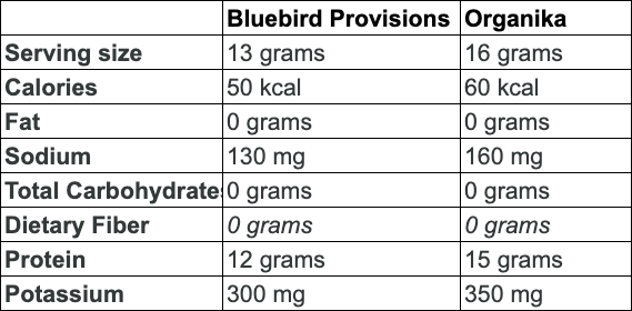 Organika vs. bluebird provisions: what's the difference?