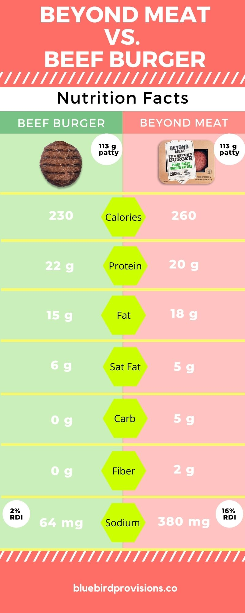 beyond meat vs. beef burger nutrition facts infographic