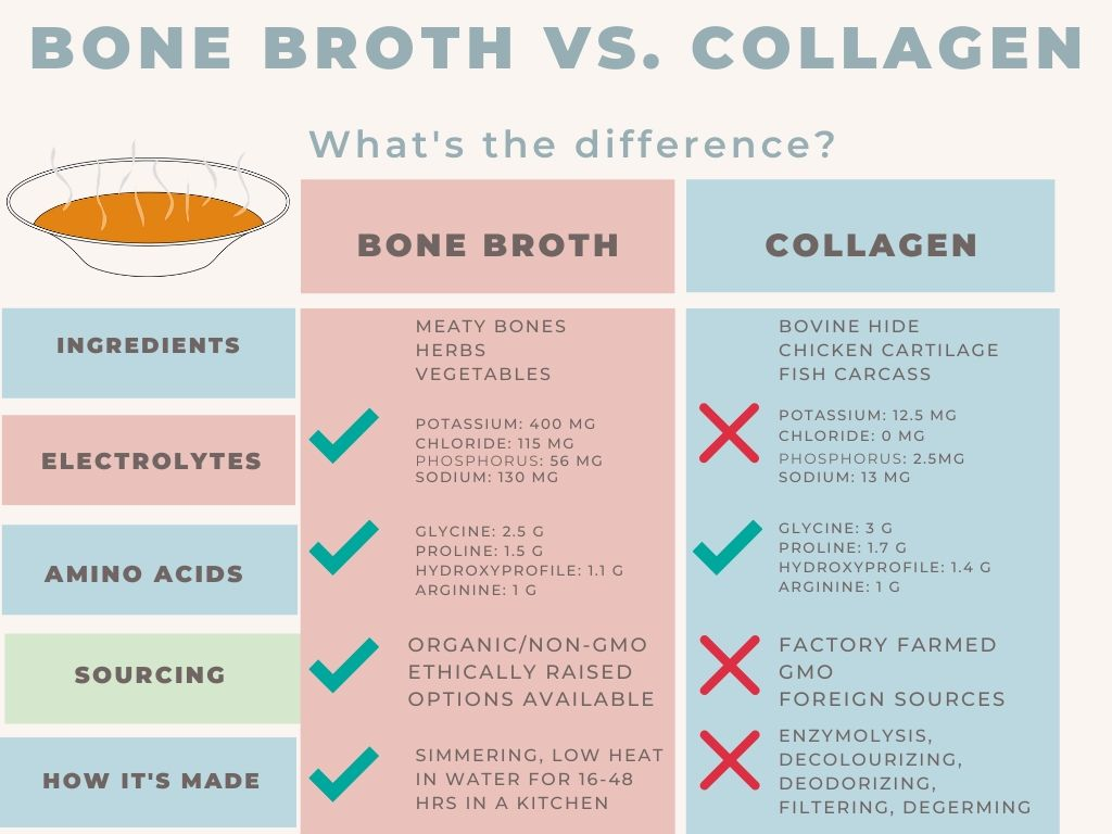 collagen vs. bone broth comparison