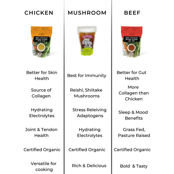 Organic Bone Broth comparison guide. Beef bone broth vs. Chicken bone broth vs. Mushroom Broth