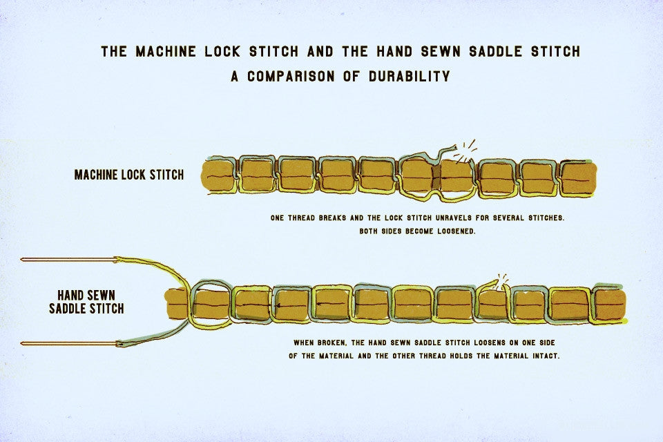 Machine Stitching vs Hand Stitching