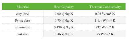 Heat Capacity and conductivity Chart