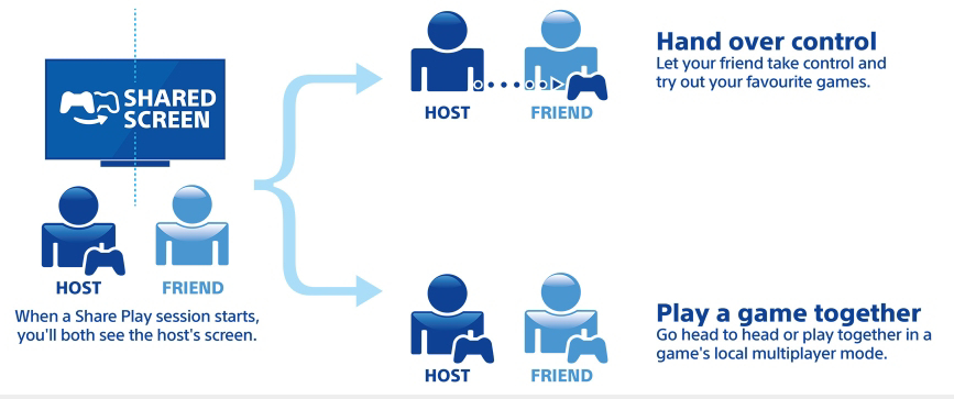 How To Share Digital Games With Friends On PS4 - Out Of The Box Nerd