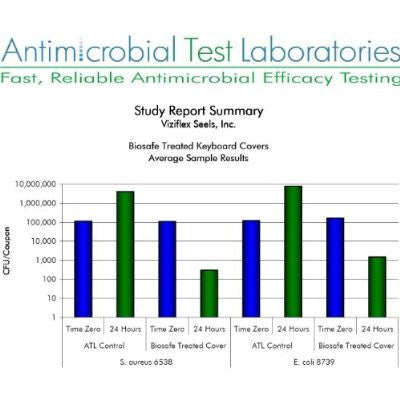 Anti Microbial test Laboratories