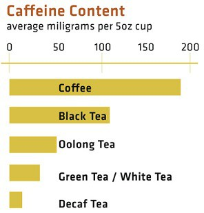 Caffeine content in coffee vs. black tea vs. green tea vs. oolong tea