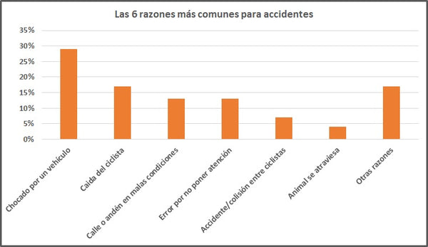 Razones para Accidentes de Ciclismo