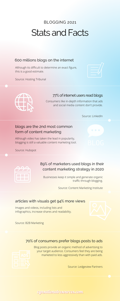 Blogging 2021 Stats and Facts