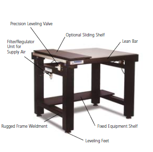 Isolation Tables