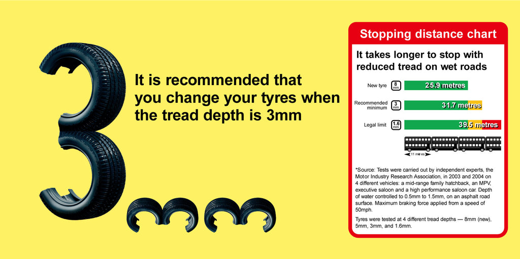 Learn : The effects of tyre tread depth on stopping distances
