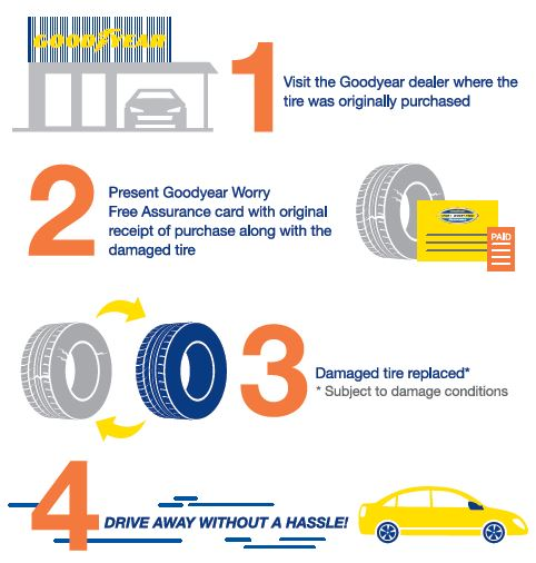 Goodyear worry free program work