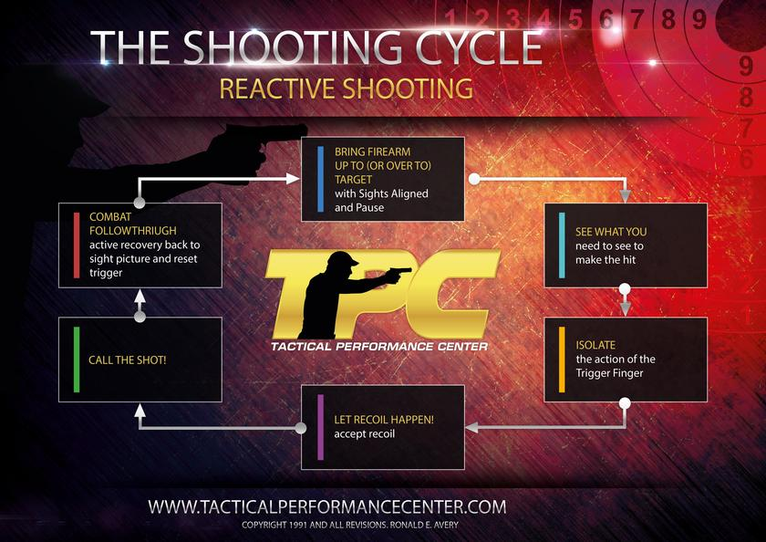 Reactive Shooting Science