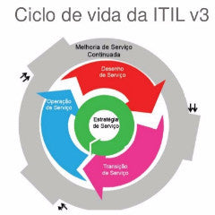 ITIL - Information Technology Infrastructure Library - CRM-line