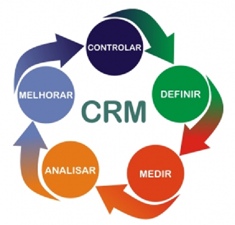 CRM - Customer Relationship Management - CRM-line