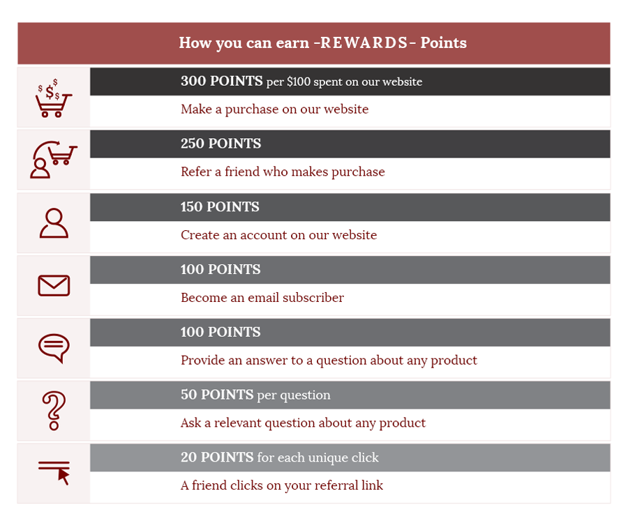 Rewards Details Menu3