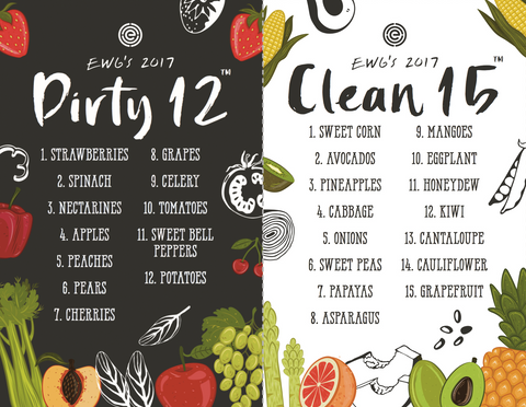 dirty dozen and clean fifteen list