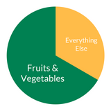 fruit and vegetable plate ratio