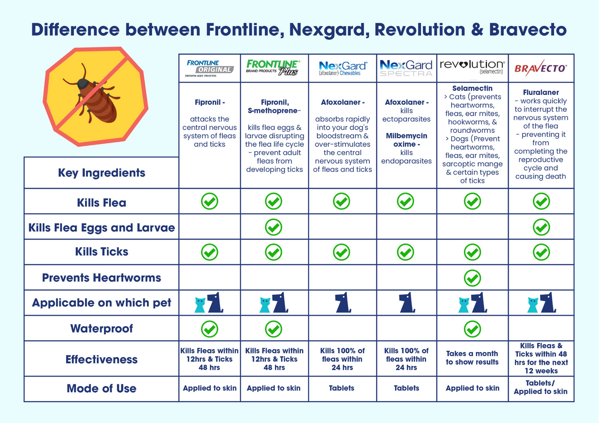 difference between nexgard bravecto frontline revolution