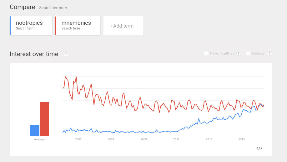 Google Trend for Nootropics Compared to Mnemonics