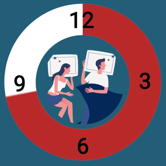 Business Insider: Scientists discovered how more sleep could improve your relationships