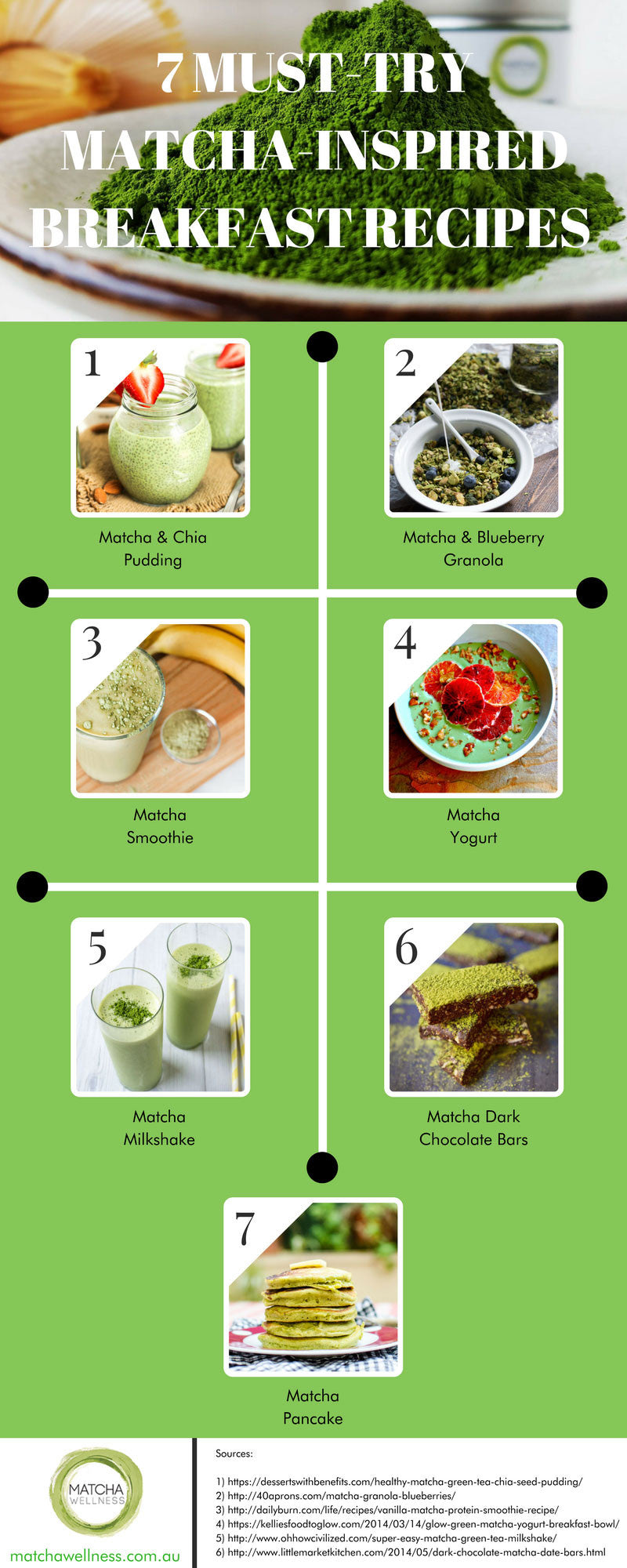 7 Breakfast Matcha Recipes to Boost Productivity Infographics
