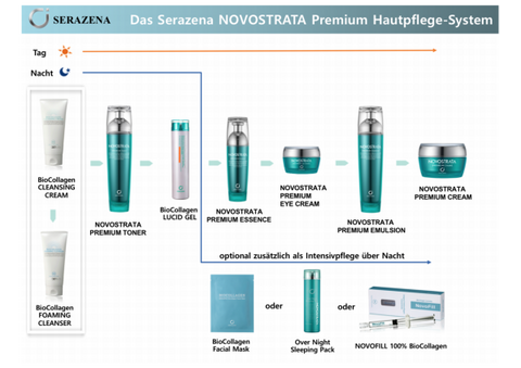The SERAZENA Premium Skin Care Concept