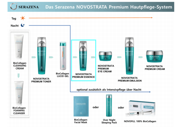 Premium Essence - SERAZENA by Jungbrunnen - Fountain of Youth GmbH