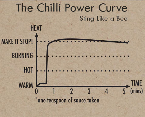 The Chilli Power Curve