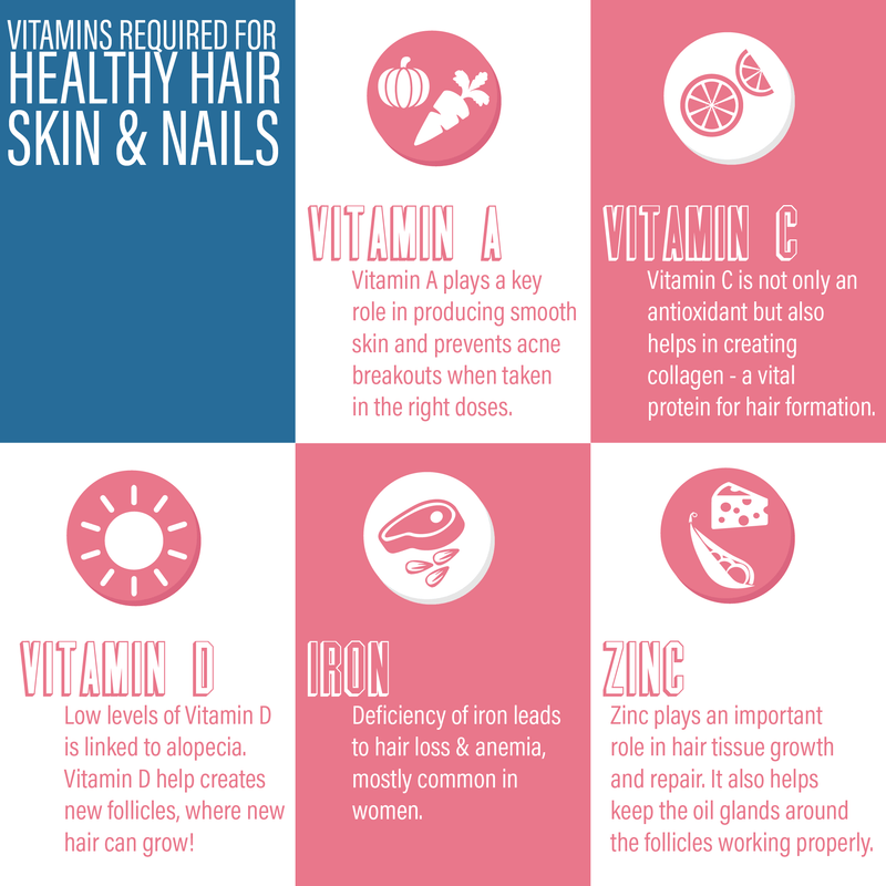 Important Vitamins for hair, skin and nails infographics
