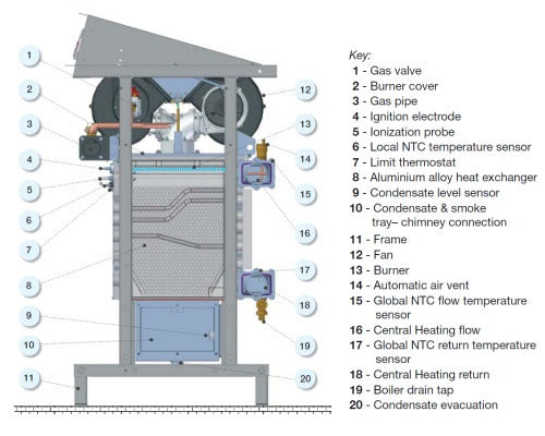Immergas Ares Tec Commercial Gas Boilers