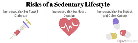 Risks of a Sedentary Lifestyle Infographic