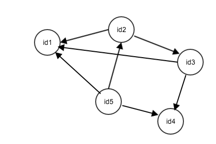 What are the advantages of using a graph database?