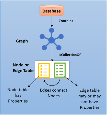 Graph extensions in SQL Server 2017