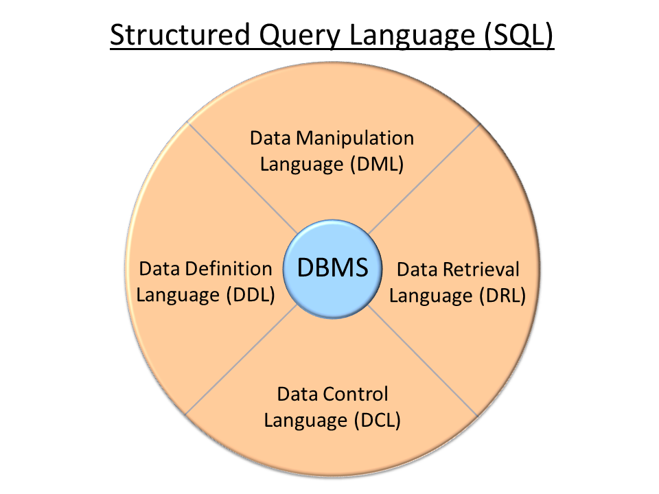 Why should you care about SQL?