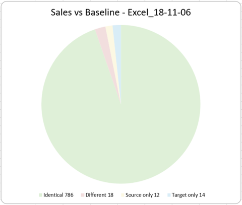Data comparison Excel chart