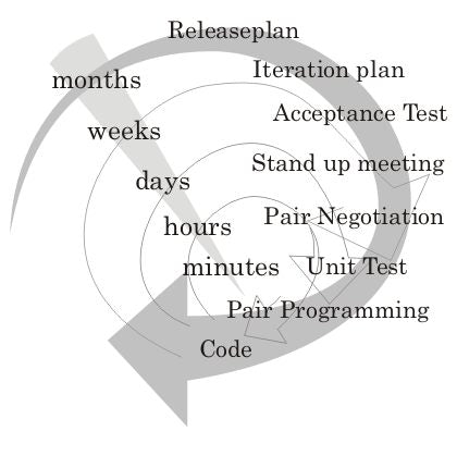 Unit test cycle
