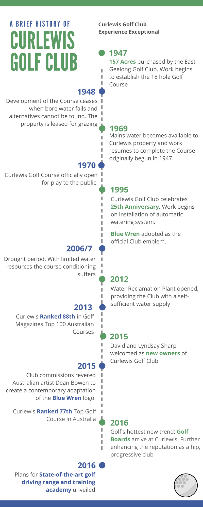 Curlewis Golf Club. History of the Club