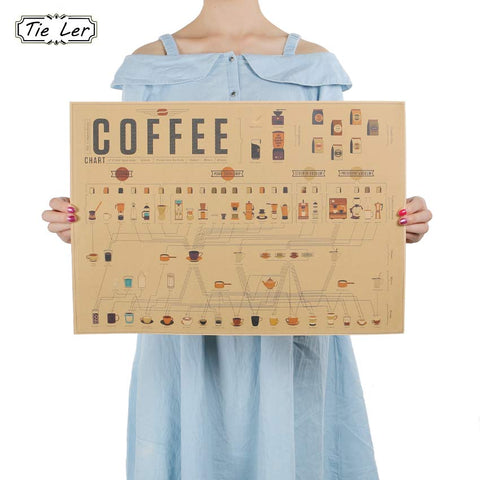 Coffee Matching Diagram Wall Stickers