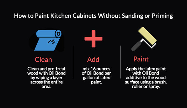 How to paint kitchen cabinets without sanding or priming for Best latex paint for kitchen cabinets