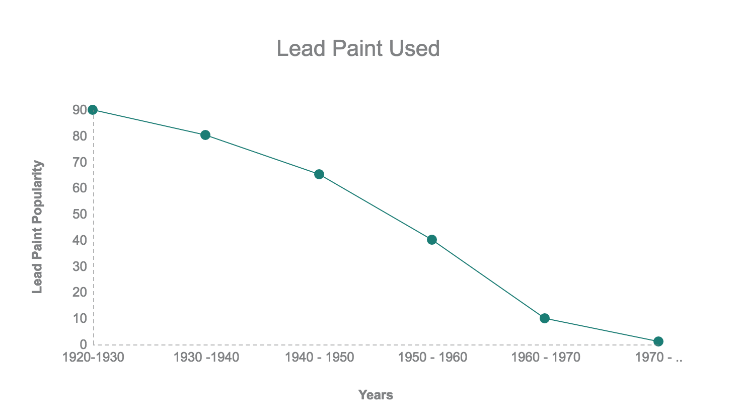 Don T Put Yourself At Risk A Safe Alternative To Deal With Lead Paint Latex Agent