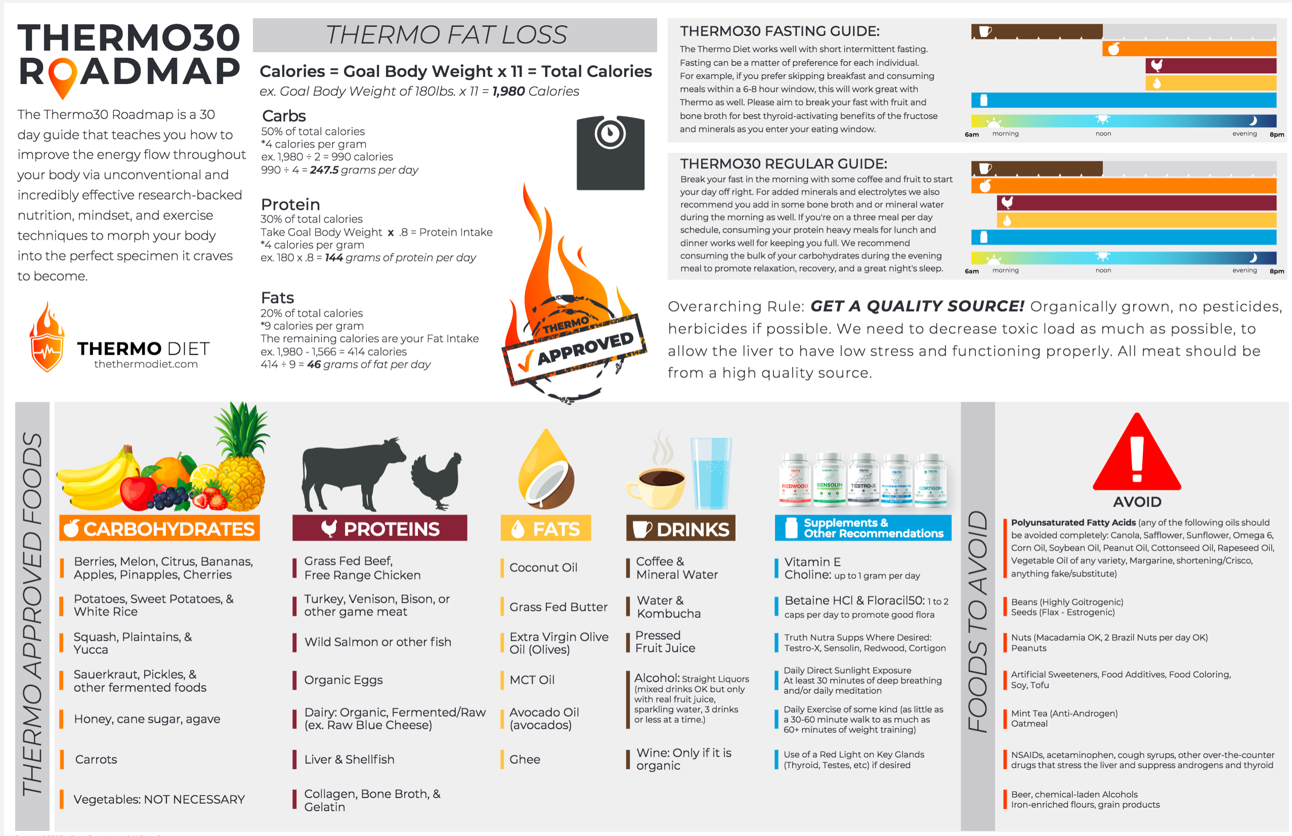 The Thermo Diet Guidelines (Thermo30 Roadmap) - UMZU