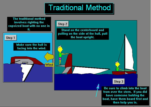 Righting a Capsize for iPad, iPhone, IOS